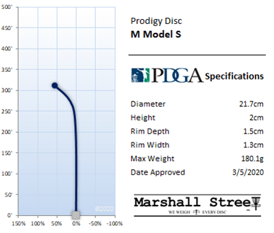 M Model S Flight Chart