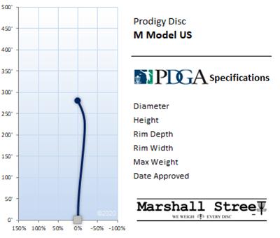 M Model US Flight Chart