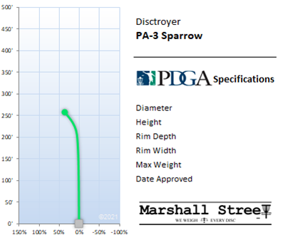 PA-3 Sparrow Flight Chart