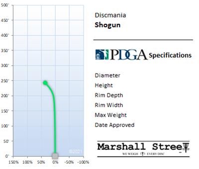 Shogun Flight Chart