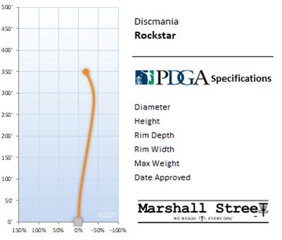 Rockstar Flight Chart