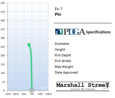 Phi Flight Chart