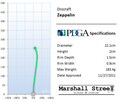 Zeppelin Flight Chart