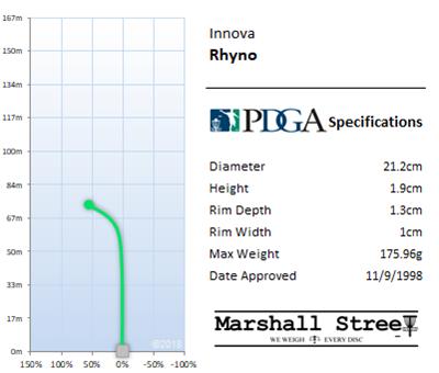 Rhyno Flight Chart