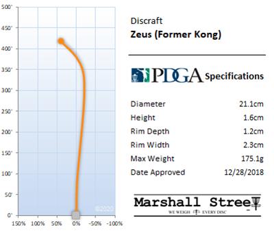 Zeus Flight Chart