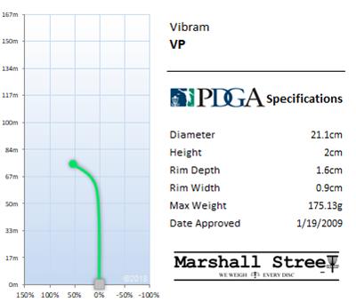 VP Flight Chart
