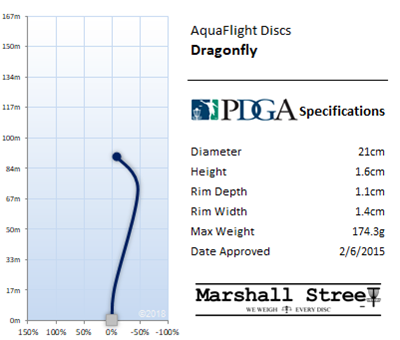 Dragonfly Flight Chart