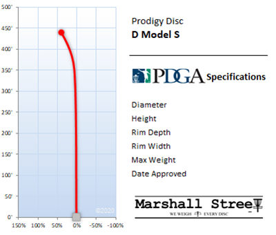 D Model S Flight Chart