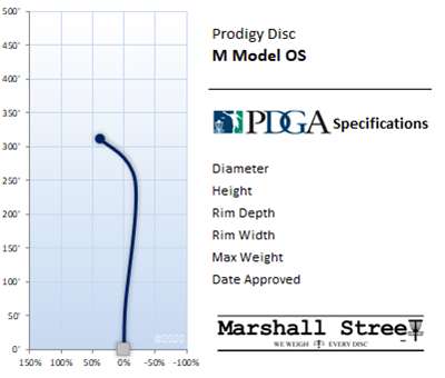 M Model OS Flight Chart