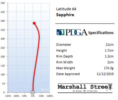 Sapphire Flight Chart