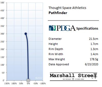 Pathfinder Flight Chart