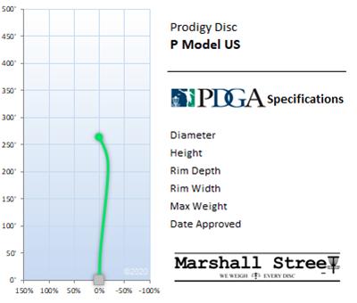 P Model US Flight Chart