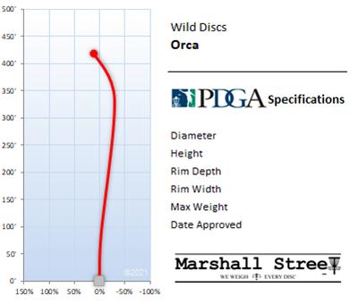 Orca Flight Chart
