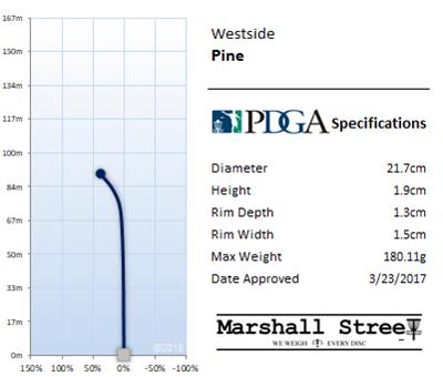 Pine Flight Chart