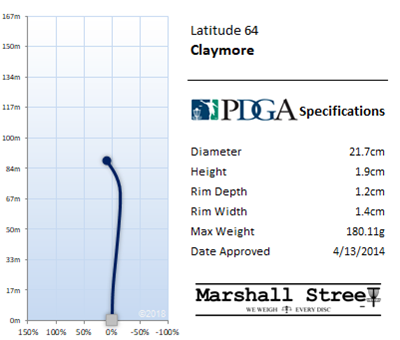 Claymore Flight Chart