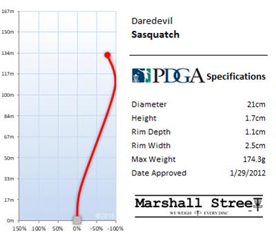 Sasquatch Flight Chart