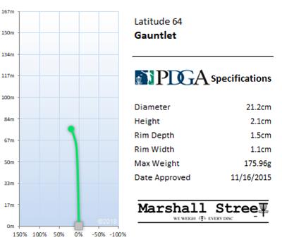 Gauntlet Flight Chart
