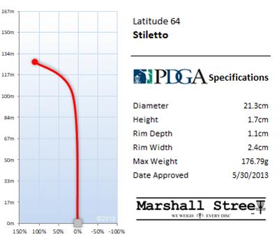 Stiletto Flight Chart