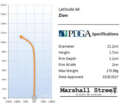 Zion Flight Chart