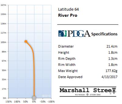 River Pro Flight Chart