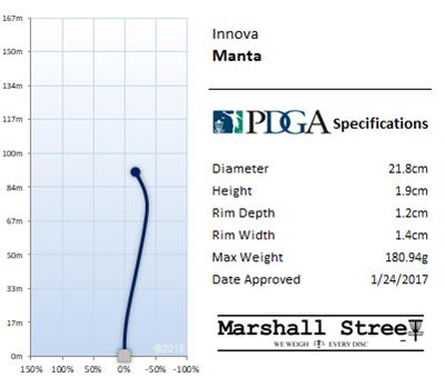 Manta Flight Chart