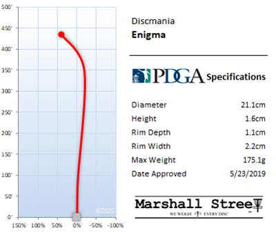 Enigma Flight Chart