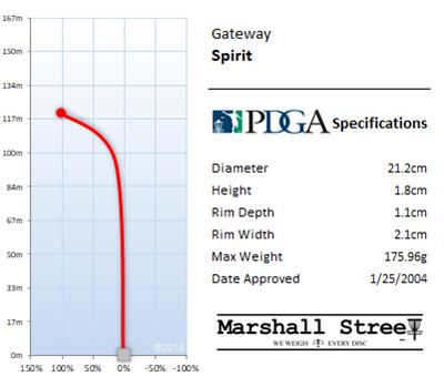 Spirit Flight Chart