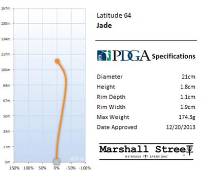 Jade Flight Chart