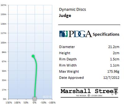 Judge Flight Chart