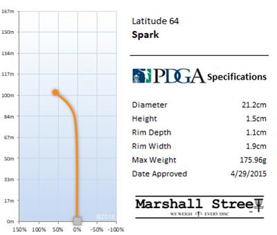 Spark Flight Chart