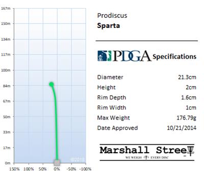 Sparta Flight Chart