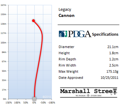 Cannon Flight Chart