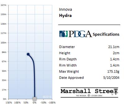 Hydra Flight Chart