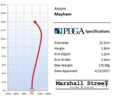 Mayhem Flight Chart
