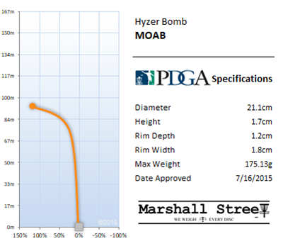 Moab Flight Chart