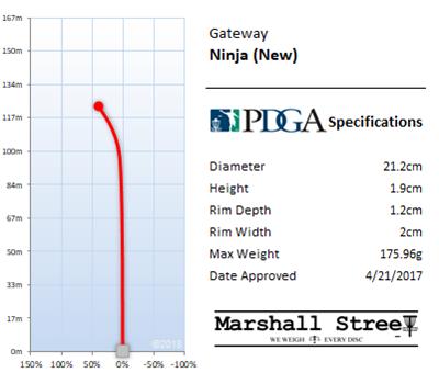 Ninja Flight Chart