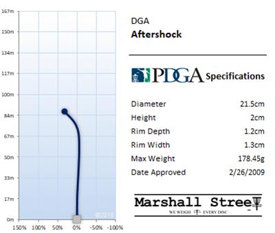 Aftershock Flight Chart