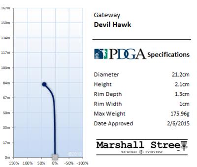 Devil Hawk Flight Chart