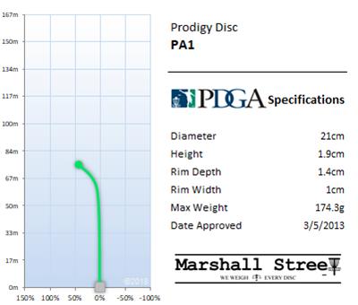 PA1 Flight Chart
