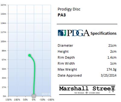 PA3 Flight Chart