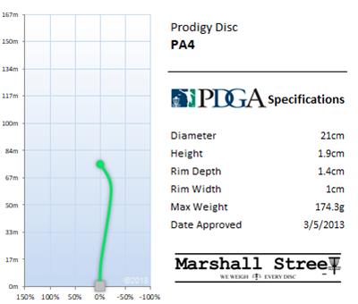 PA4 Flight Chart