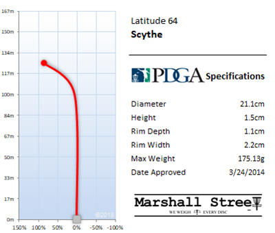 Scythe Flight Chart