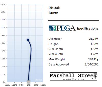 Buzzz Flight Chart
