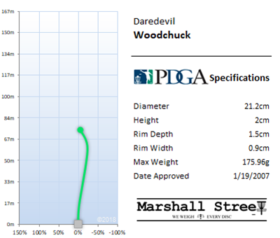 Woodchuck Flight Chart
