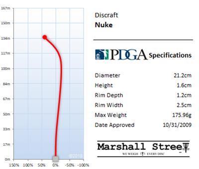 Nuke Flight Chart