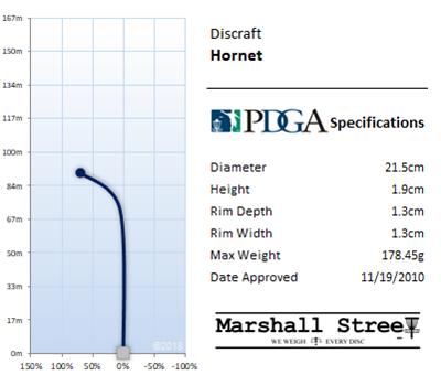 Hornet Flight Chart