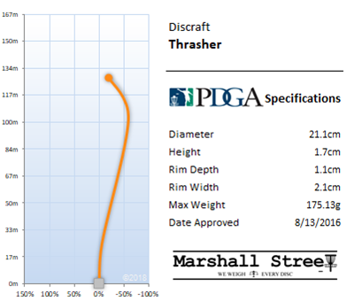 Thrasher Flight Chart