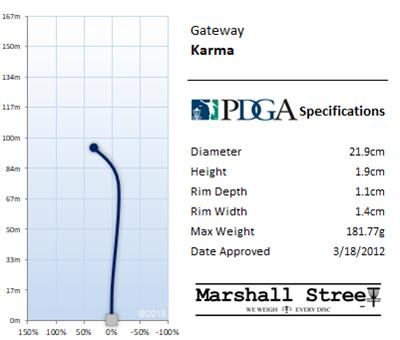 Karma Flight Chart