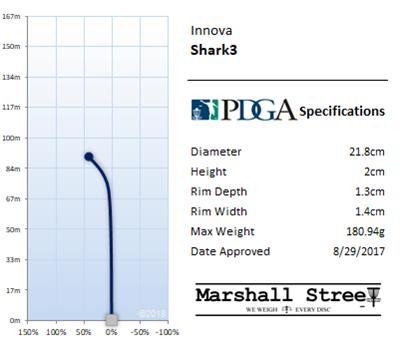 Shark3 Flight Chart