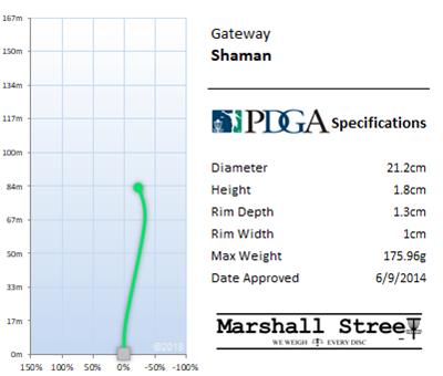 Shaman Flight Chart